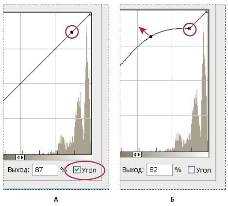 """Настройка кривой тонирования и гистограммы при помощи параметра """"Угол"""""""