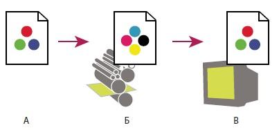 Предварительная оценка окончательного вывода с помощью цифровой цветопробы.